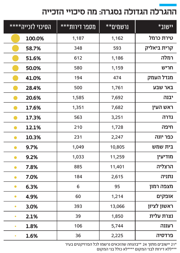 tabella di calcalist con le probabilità di vincita